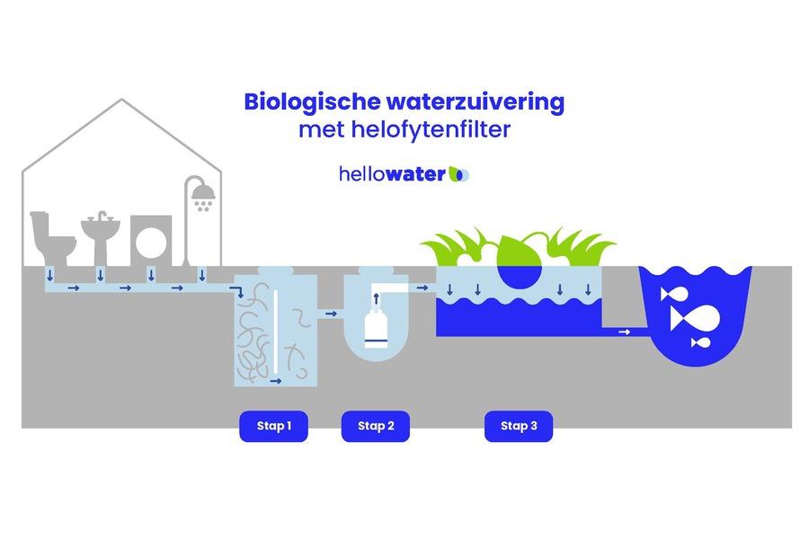 hello_water_infographic_en_titel_RGB.jpg